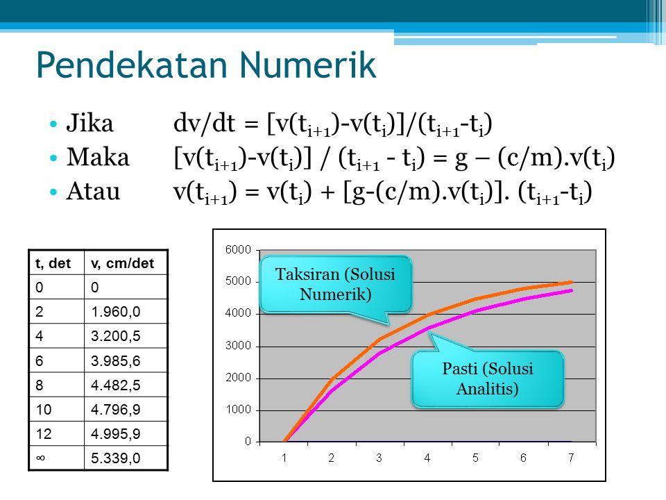 Pendekatan Numerik Jika dv/dt = [v(ti+1)-v(ti)]/(ti+1-ti)